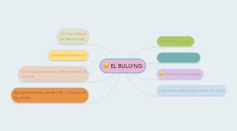 Mind Map: EL BULLYNG