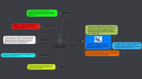 Mind Map: 3. Conceptualización de la Tecnología Educativa