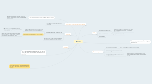 Mind Map: Marriage
