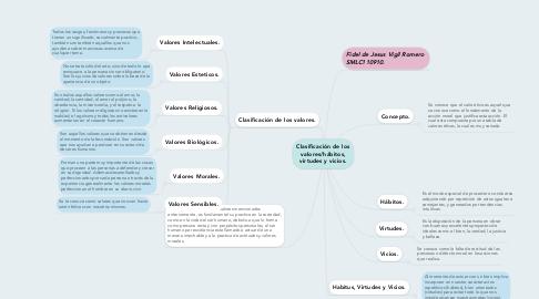 Mind Map: Clasificación de los valores/hábitos, virtudes y vicios.