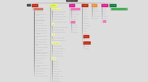 Mind Map: NewBrand NAV V1
