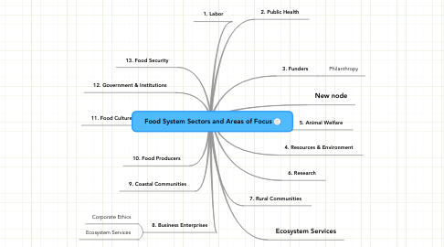 Mind Map: Food System Sectors and Areas of Focus