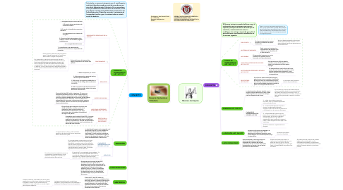 Mind Map: Recurso Jerárquico