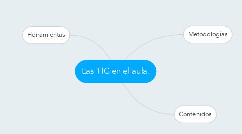 Mind Map: Las TIC en el aula.