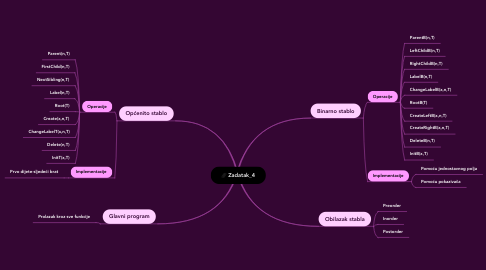 Mind Map: Zadatak_4