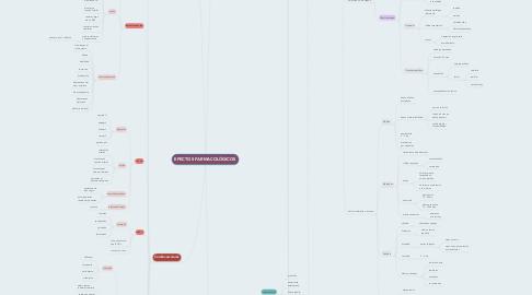 Mind Map: EFECTOS FARMACOLÓGICOS