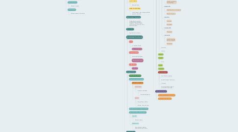 Mind Map: INTRODUCCIÓN AL INTERROGATORIO (ANAMNESIS)