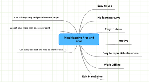 Mind Map: MindMapping Pros and Cons