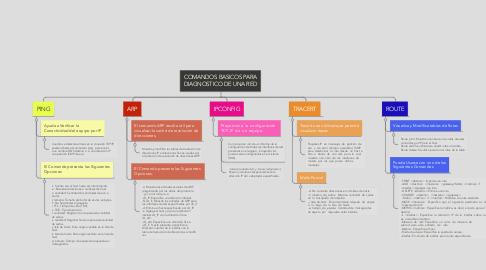 Mind Map: COMANDOS BASICOS PARA DIAGNOSTICO DE UNA RED