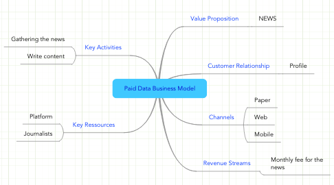 Mind Map: Paid Data Business Model