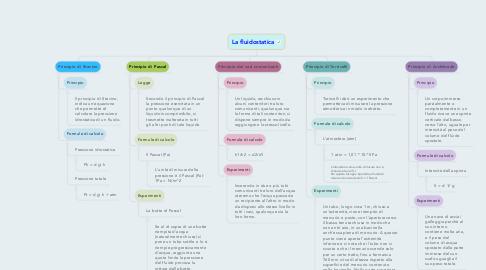 Mind Map: La fluidostatica