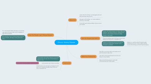 Mind Map: Chronic Kidney Disease