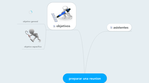 Mind Map: preparar una reunion
