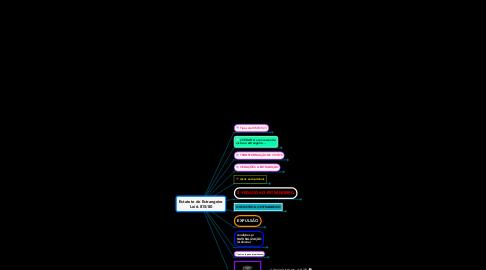 Mind Map: Estatuto do Estrangeiro Lei 6.815/80