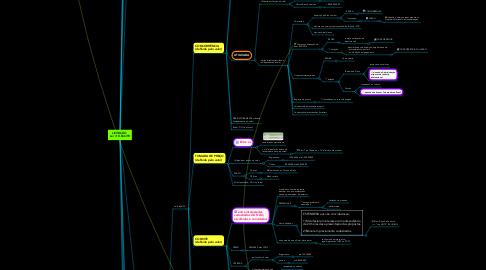 Mind Map: LICITAÇÃO Lei nº 8.666/93