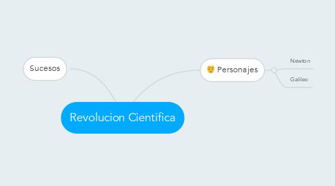 Mind Map: Revolucion Cientifica