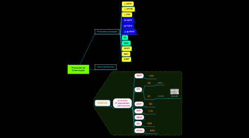 Mind Map: Protocolos de Comunicação