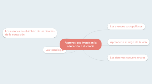 Mind Map: Factores que impulsan la educación a distancia