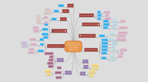 Mind Map: ENTORNO DEL CONOCIMIENTO Y ENTORNO PRACTICO