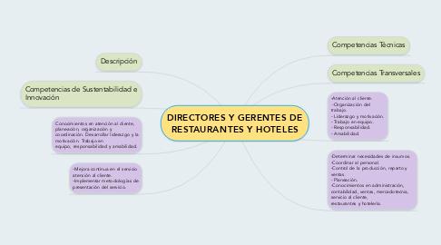 Mind Map: DIRECTORES Y GERENTES DE RESTAURANTES Y HOTELES