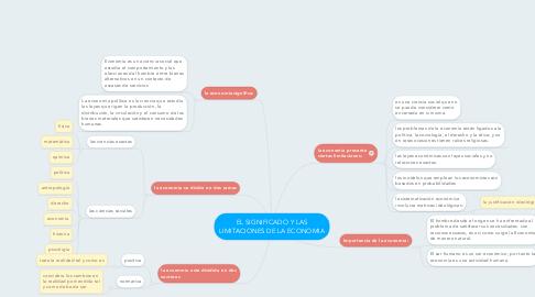 Mind Map: EL SIGNIFICADO Y LAS LIMITACIONES DE LA ECONOMIA