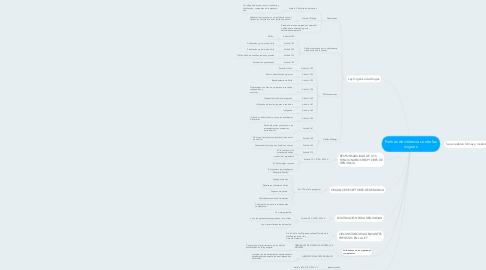 Mind Map: Formas de violencia contra las mujeres.