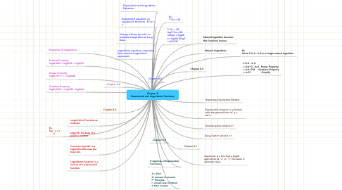 Mind Map: Chapter 8 Exponential and Logarithmic Functions