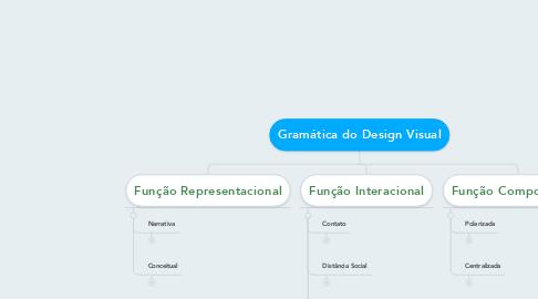 Mind Map: Gramática do Design Visual