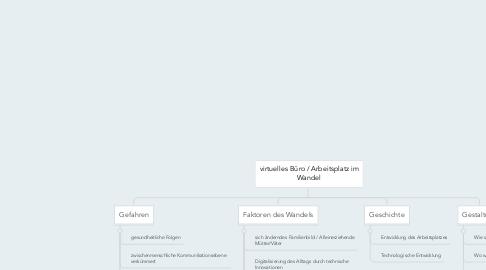Mind Map: virtuelles Büro / Arbeitsplatz im Wandel