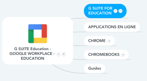 Mind Map: G SUITE Education - GOOGLE WORKPLACE -  EDUCATION