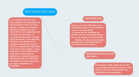 Mind Map: EDUCACIÓN EXCLUSIVA