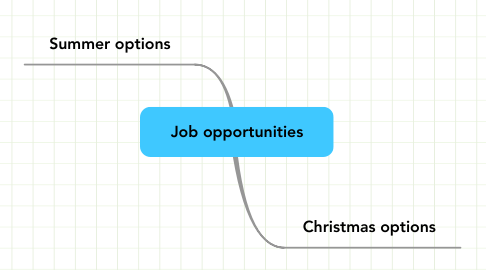Mind Map: Job opportunities