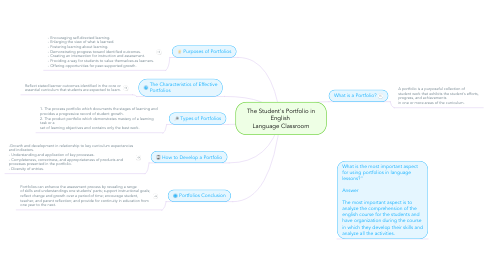 Mind Map: The Student's Portfolio in English  Language Classroom