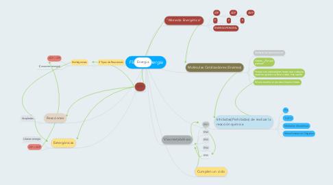 Mind Map: Flujo de Energia