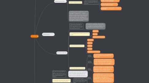 Mind Map: LA ETICA.