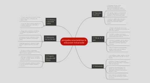 Mind Map: pricipales caracteristicas la educacion inclusivade