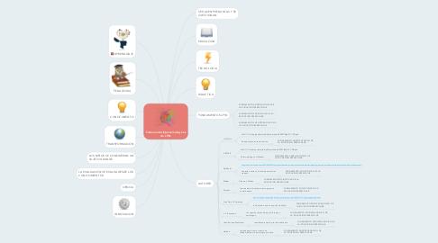 Mind Map: Fudamentos Epistemologicos de LPIN