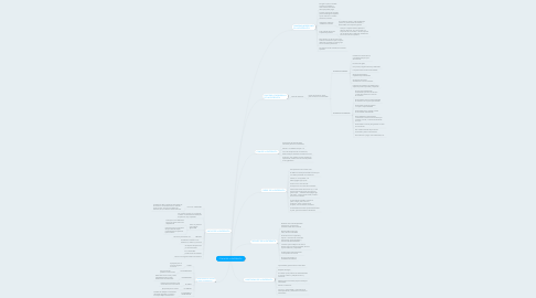 Mind Map: ETAPAS DE LA ENTREVISTA