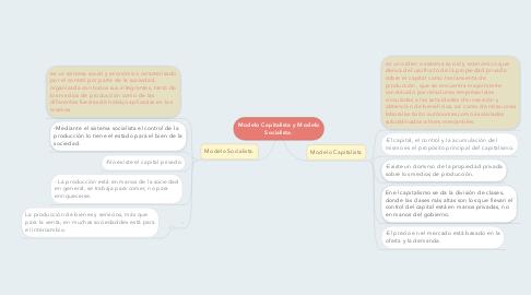 Mind Map: Modelo Capitalista y Modelo Socialista.