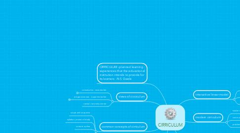 Mind Map: CIRRICULUM