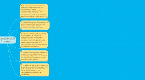 Mind Map: características de los programas de educación inclusiva