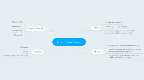 Mind Map: About Edward Tanner
