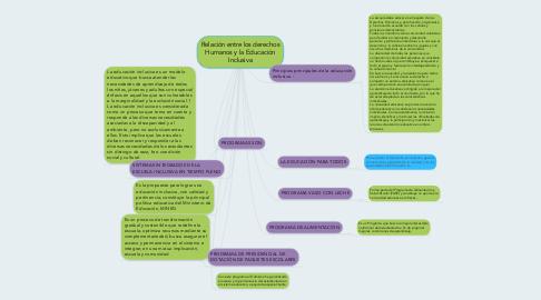 Mind Map: Relación entre los derechos Humanos y la Educación Inclusiva