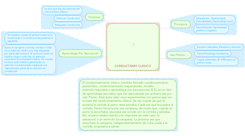Mind Map: CONDUCTISMO CLÁSICO