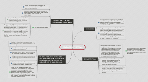 Mind Map: EDUCACIÓN INCLUSIVA
