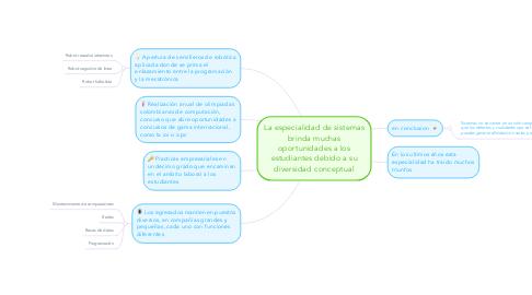 Mind Map: La especialidad de sistemas brinda muchas oportunidades a los estudiantes debido a su diversidad conceptual