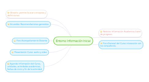 Mind Map: Entorno Información Inicial