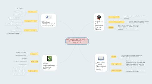 Mind Map: ENFOQUES Y PERSPECTIVAS DE LA PSICOLOGÍA DE LA EDUCACIÓN