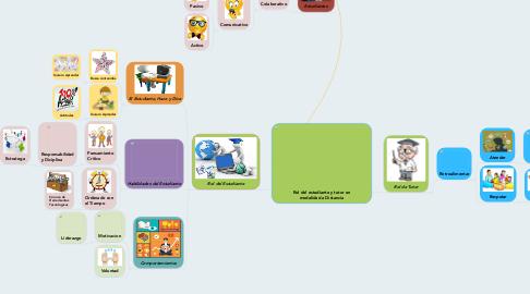 Mind Map: Rol del estudiante y tutor en modalidad a Distancia