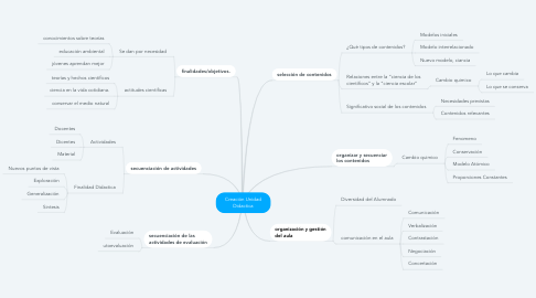 Mind Map: Creación Unidad Didactica